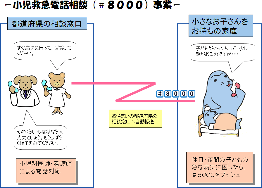 小児救急電話相談事業(1)